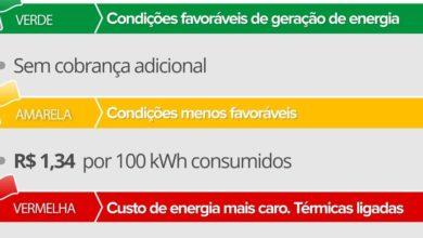 Photo of Taxa extra na conta de luz aumentará em novembro